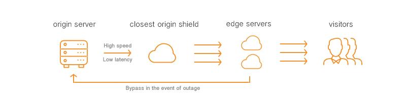 Geo-located origin shield by PUSHR CDN