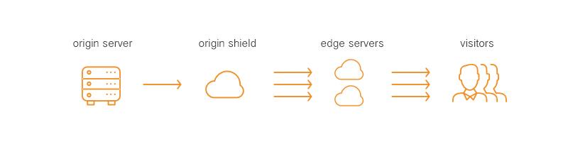 How a CDN origin shield works