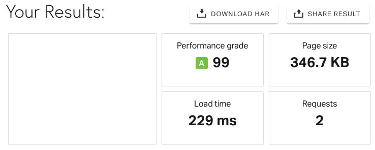 CDN speed with ActivePush enabled